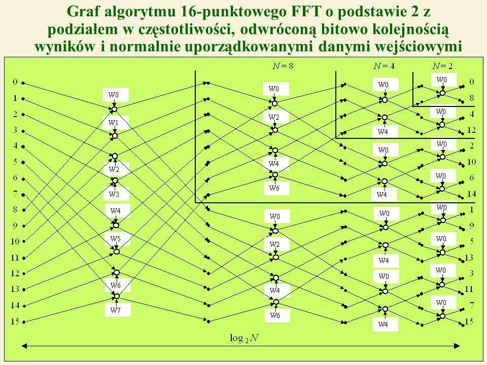 35 Graf algorytmu 16-punktowego FFT o podstawie 2 z podziałem w częstotliwości, odwróconą bitowo kolejnością wyników i normalnie uporządkowanymi danymi wejściowymi