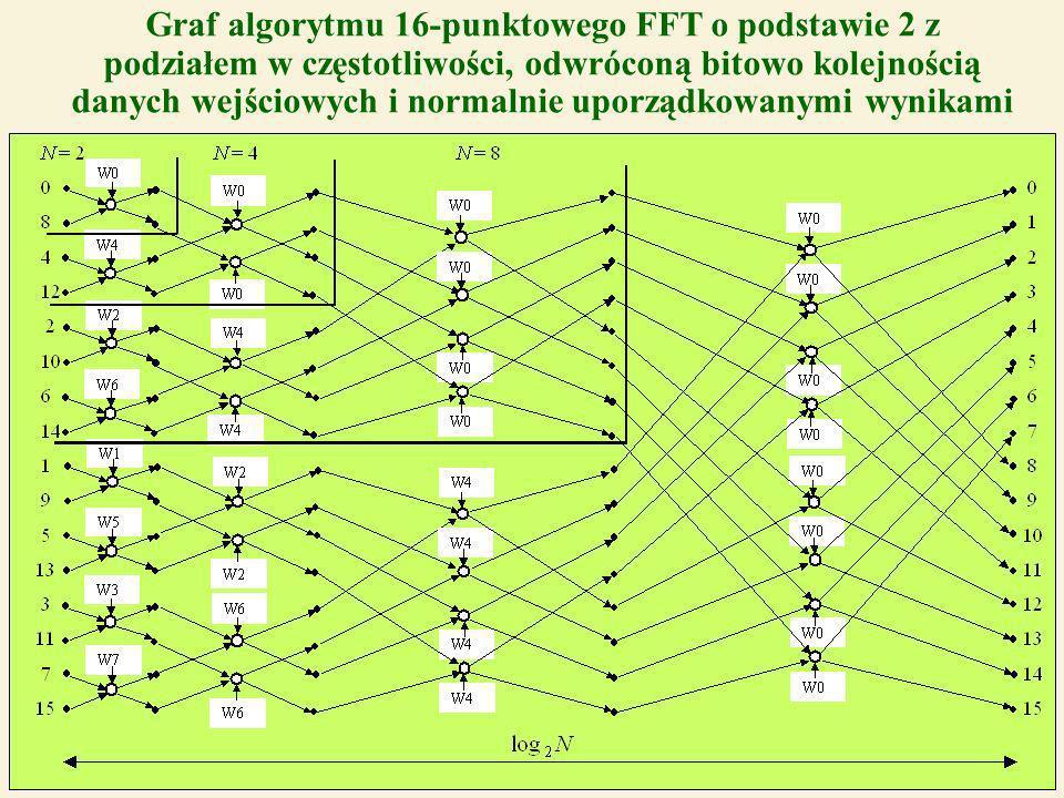 36 Graf algorytmu 16-punktowego FFT o podstawie 2 z podziałem w częstotliwości, odwróconą bitowo kolejnością danych wejściowych i normalnie uporządkowanymi wynikami