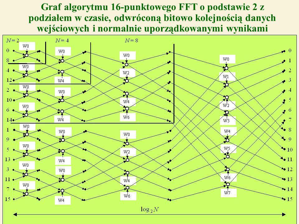 39 Graf algorytmu 16-punktowego FFT o podstawie 2 z podziałem w czasie, odwróconą bitowo kolejnością danych wejściowych i normalnie uporządkowanymi wynikami