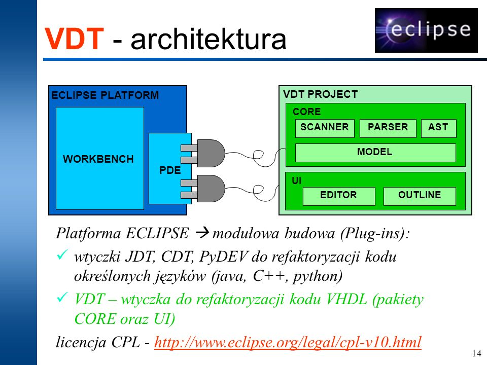 14 VDT - architektura MODEL AST CORE OUTLINEEDITOR UI PARSERSCANNER ECLIPSE PLATFORM VDT PROJECT PDE WORKBENCH Platforma ECLIPSE modułowa budowa (Plug