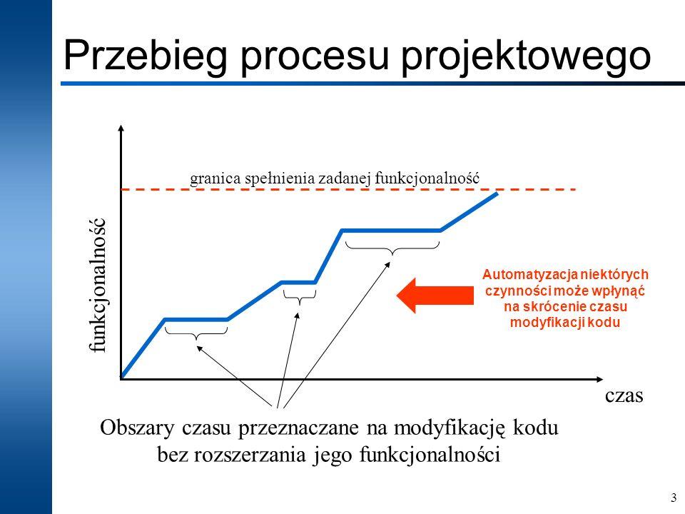 3 Przebieg procesu projektowego czas funkcjonalność granica spełnienia zadanej funkcjonalność Obszary czasu przeznaczane na modyfikację kodu bez rozsz
