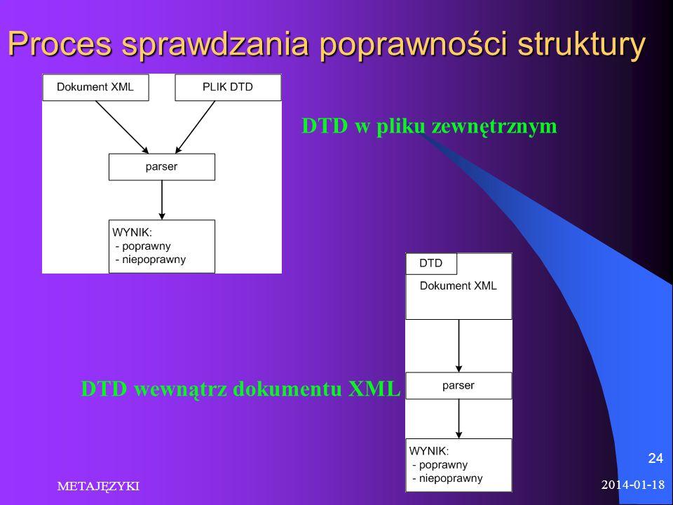 Proces sprawdzania poprawności struktury 2014-01-18 METAJĘZYKI 24 DTD w pliku zewnętrznym DTD wewnątrz dokumentu XML