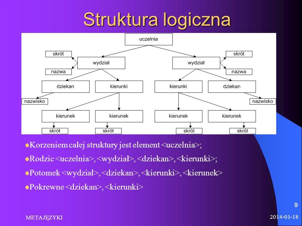 Struktura logiczna 2014-01-18 METAJĘZYKI 9 Korzeniem całej struktury jest element ; Rodzic,,, ; Potomek,,, Pokrewne,