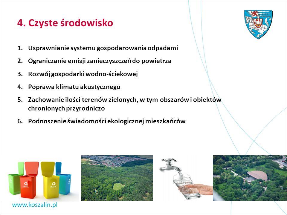 4. Czyste środowisko 1.Usprawnianie systemu gospodarowania odpadami 2.Ograniczanie emisji zanieczyszczeń do powietrza 3.Rozwój gospodarki wodno-ścieko