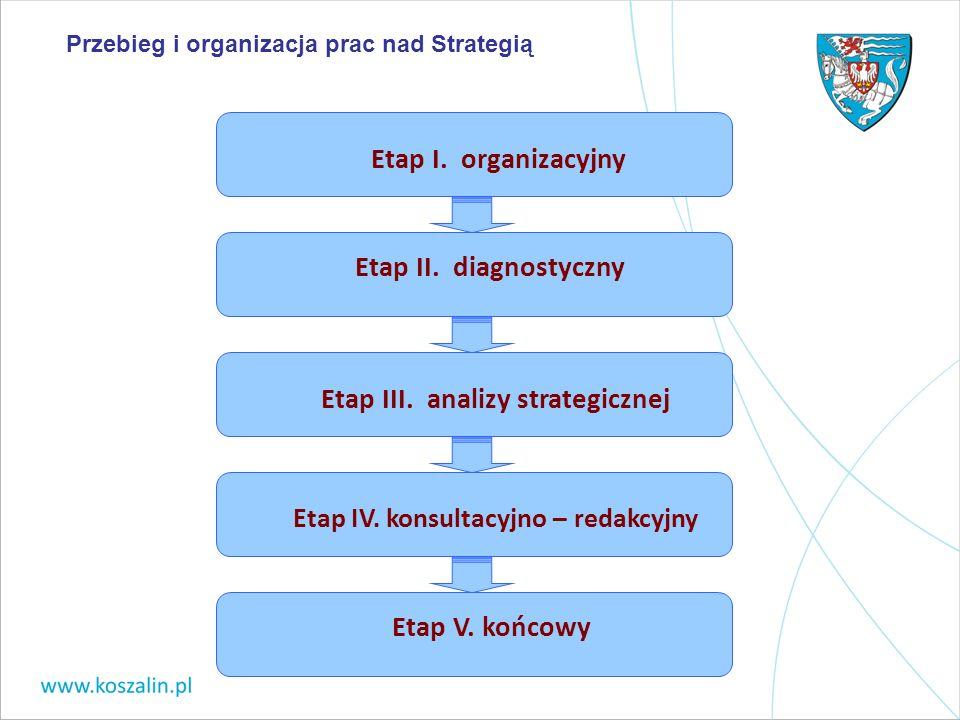 Etap I. organizacyjny Etap II. diagnostyczny Etap III. analizy strategicznej Etap IV. konsultacyjno – redakcyjny Etap V. końcowy