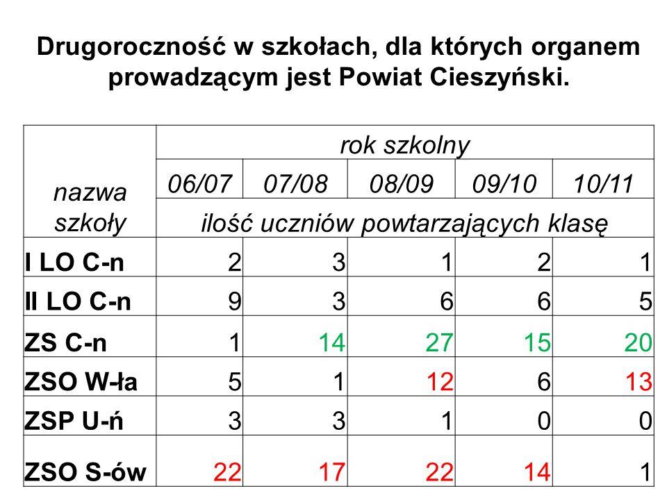 Drugoroczność w szkołach, dla których organem prowadzącym jest Powiat Cieszyński.