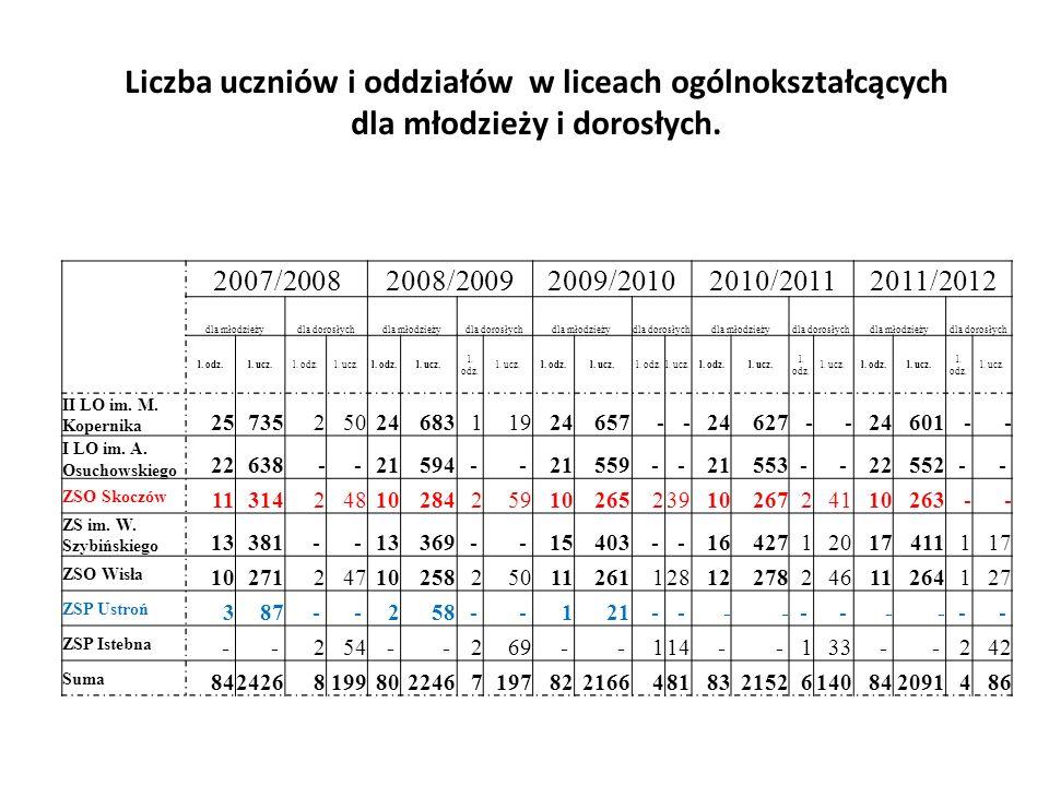 2007/20082008/20092009/20102010/20112011/2012 dla młodzieżydla dorosłychdla młodzieżydla dorosłychdla młodzieżydla dorosłychdla młodzieżydla dorosłychdla młodzieżydla dorosłych l.