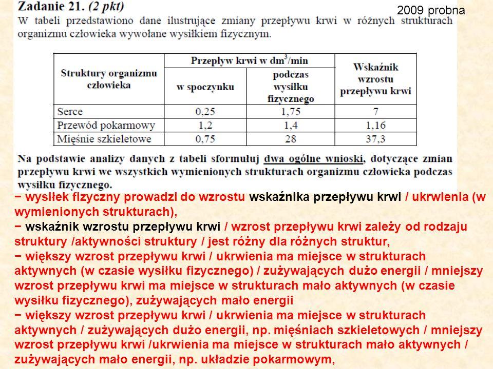 2009 probna wysiłek fizyczny prowadzi do wzrostu wskaźnika przepływu krwi / ukrwienia (w wymienionych strukturach), wskaźnik wzrostu przepływu krwi /