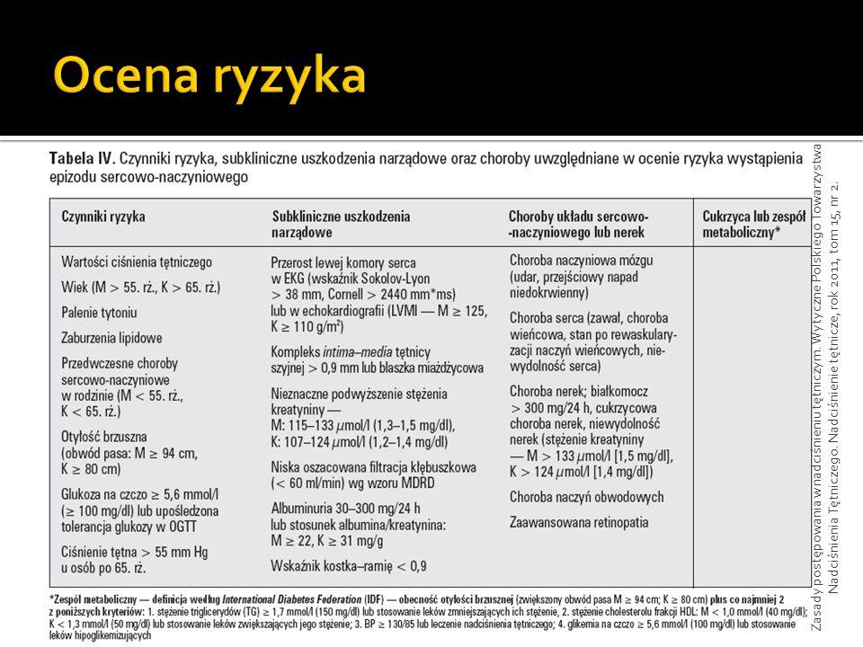 Zasady postępowania w nadciśnieniu tętniczym. Wytyczne Polskiego Towarzystwa Nadciśnienia Tętniczego. Nadciśnienie tętnicze, rok 2011, tom 15, nr 2.