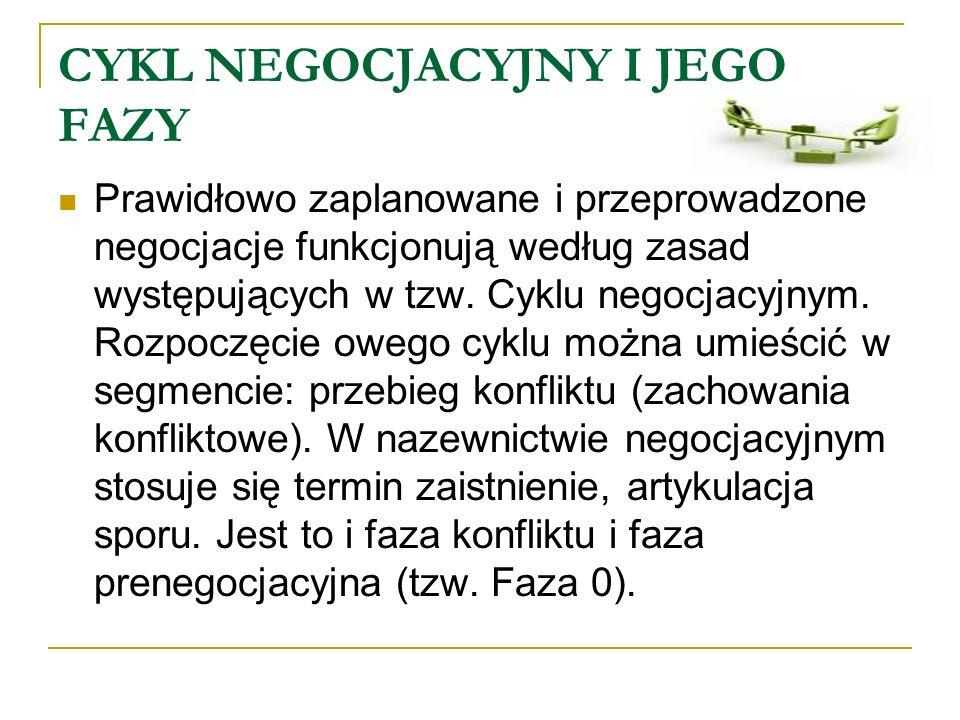 CYKL NEGOCJACYJNY I JEGO FAZY Prawidłowo zaplanowane i przeprowadzone negocjacje funkcjonują według zasad występujących w tzw. Cyklu negocjacyjnym. Ro