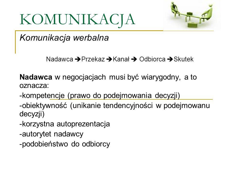 KOMUNIKACJA Komunikacja werbalna Nadawca Przekaz Kanał Odbiorca Skutek Nadawca w negocjacjach musi być wiarygodny, a to oznacza: -kompetencje (prawo d