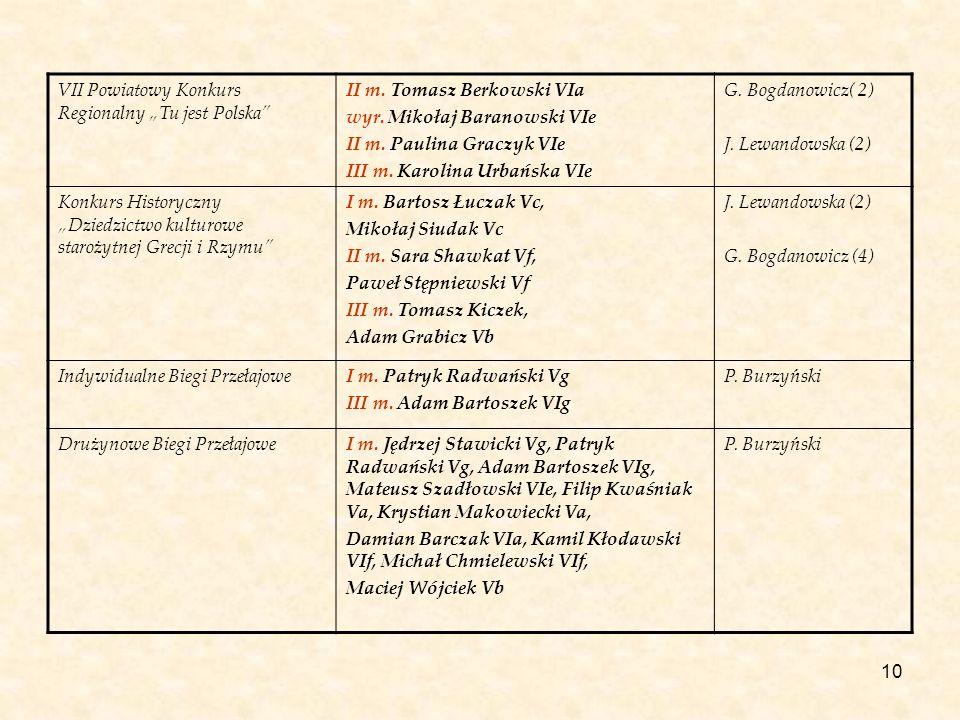 10 VII Powiatowy Konkurs Regionalny Tu jest Polska II m. Tomasz Berkowski VIa wyr. Mikołaj Baranowski VIe II m. Paulina Graczyk VIe III m. Karolina Ur