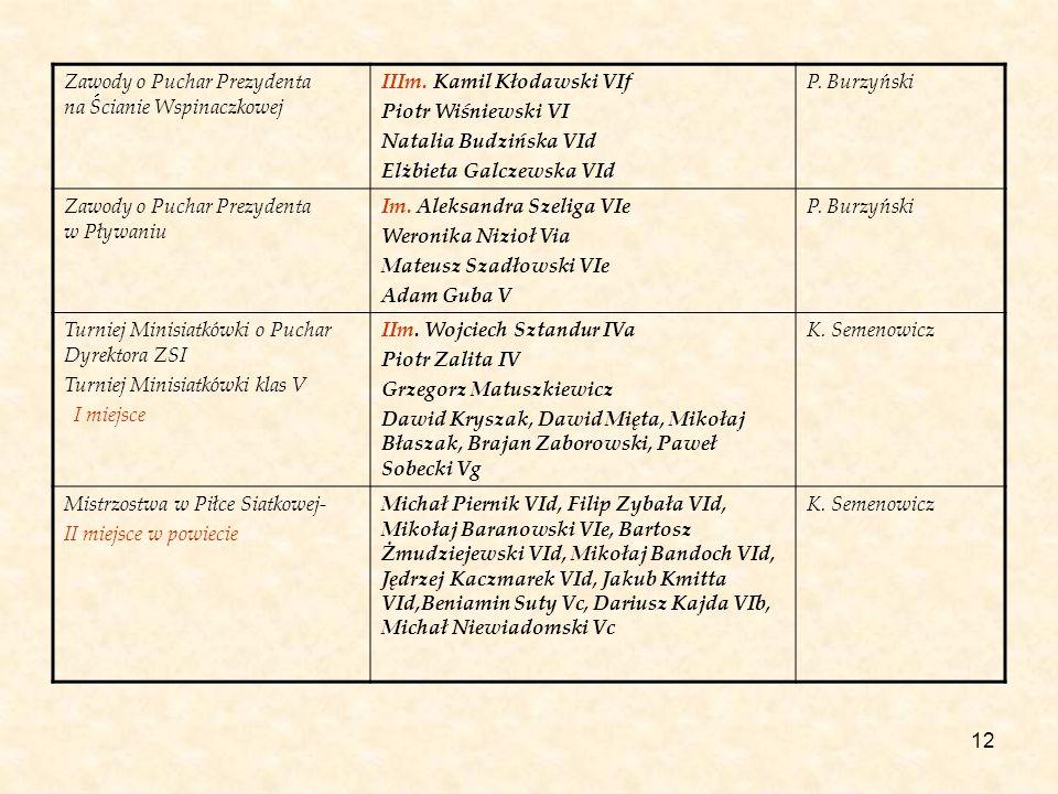 12 Zawody o Puchar Prezydenta na Ścianie Wspinaczkowej IIIm. Kamil Kłodawski VIf Piotr Wiśniewski VI Natalia Budzińska VId Elżbieta Galczewska VId P.