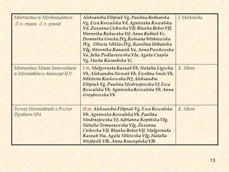 13 Mistrozstwa w Minikoszykówce- II m. miasto, II m. powiat Aleksandra Filipiak Vg, Paulina Bednarska Vg, Ewa Kowalska Vd, Agnieszka Kowalska Vd, Zuza