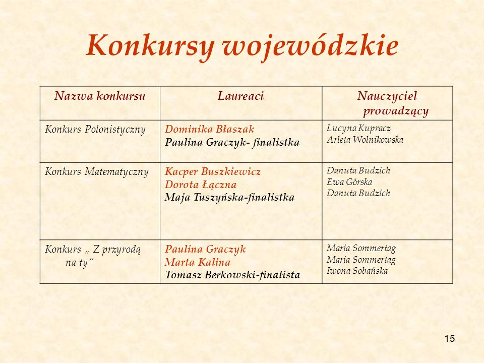 15 Konkursy wojewódzkie Nazwa konkursuLaureaciNauczyciel prowadzący Konkurs PolonistycznyDominika Błaszak Paulina Graczyk- finalistka Lucyna Kupracz A