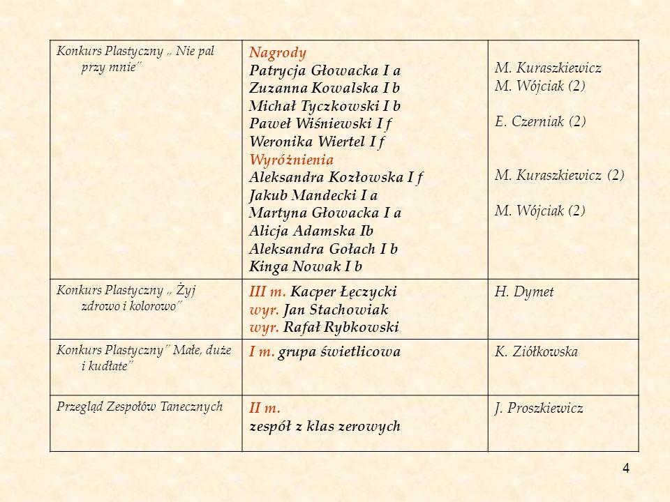4 Konkurs Plastyczny Nie pal przy mnie Nagrody Patrycja Głowacka I a Zuzanna Kowalska I b Michał Tyczkowski I b Paweł Wiśniewski I f Weronika Wiertel