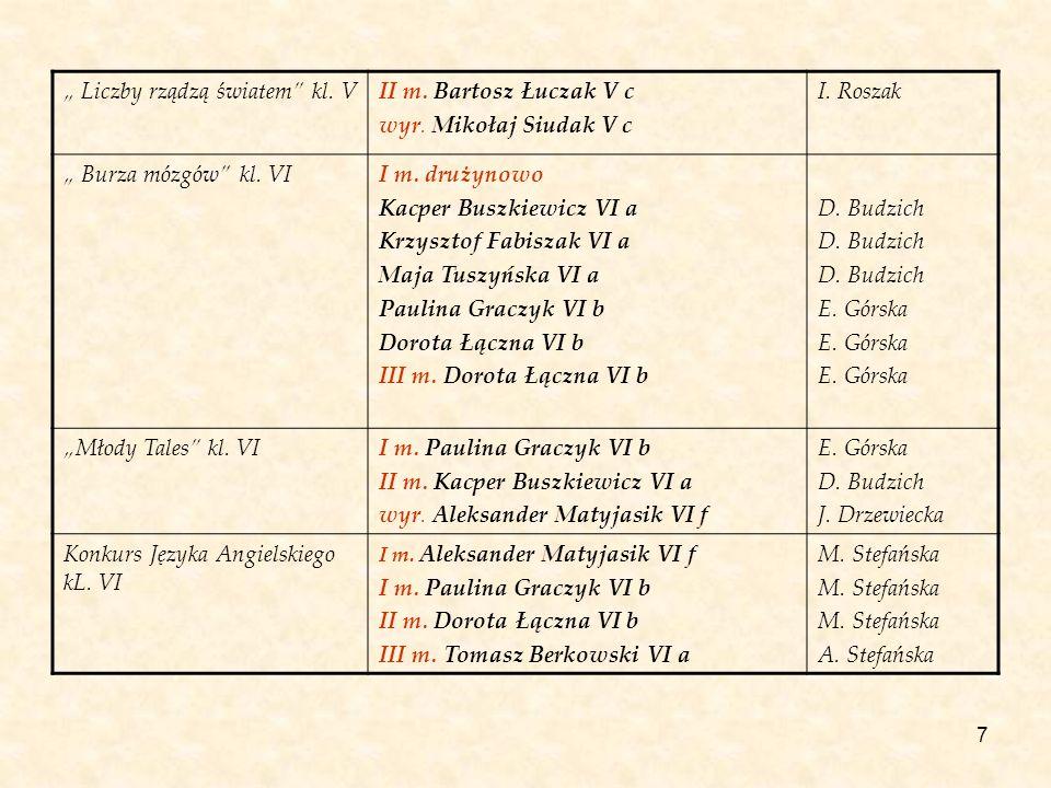 7 Liczby rządzą światem kl. VII m. Bartosz Łuczak V c wyr. Mikołaj Siudak V c I. Roszak Burza mózgów kl. VII m. drużynowo Kacper Buszkiewicz VI a Krzy