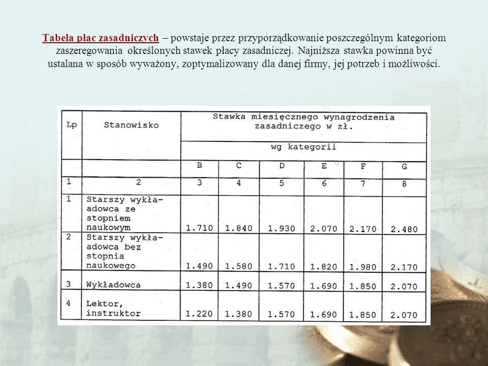 Tabela płac zasadniczych – powstaje przez przyporządkowanie poszczególnym kategoriom zaszeregowania określonych stawek płacy zasadniczej. Najniższa st