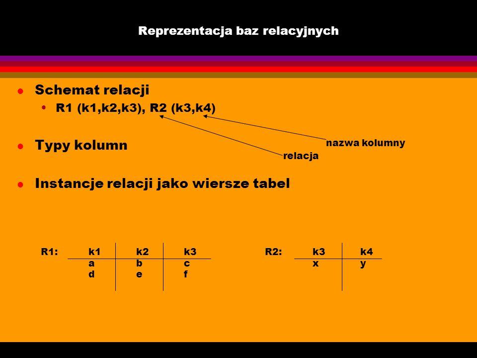 Reprezentacja baz relacyjnych l Schemat relacji R1 (k1,k2,k3), R2 (k3,k4) l Typy kolumn l Instancje relacji jako wiersze tabel relacja nazwa kolumny R