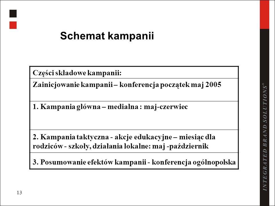 13 Schemat kampanii Części składowe kampanii: Zainicjowanie kampanii – konferencja początek maj 2005 1. Kampania główna – medialna : maj-czerwiec 2. K