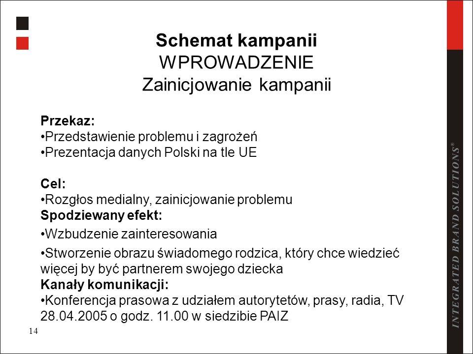 14 Schemat kampanii WPROWADZENIE Zainicjowanie kampanii Przekaz: Przedstawienie problemu i zagrożeń Prezentacja danych Polski na tle UE Cel: Rozgłos m