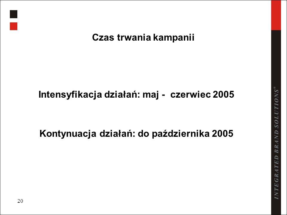 20 Czas trwania kampanii Intensyfikacja działań: maj - czerwiec 2005 Kontynuacja działań: do października 2005
