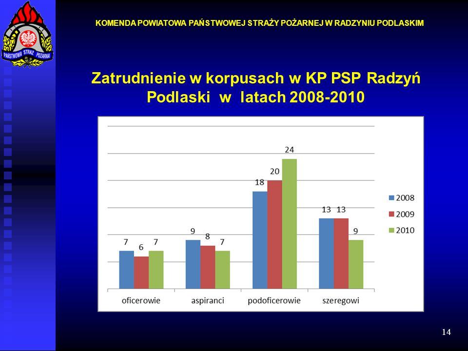 14 Zatrudnienie w korpusach w KP PSP Radzyń Podlaski w latach 2008-2010 KOMENDA POWIATOWA PAŃSTWOWEJ STRAŻY POŻARNEJ W RADZYNIU PODLASKIM