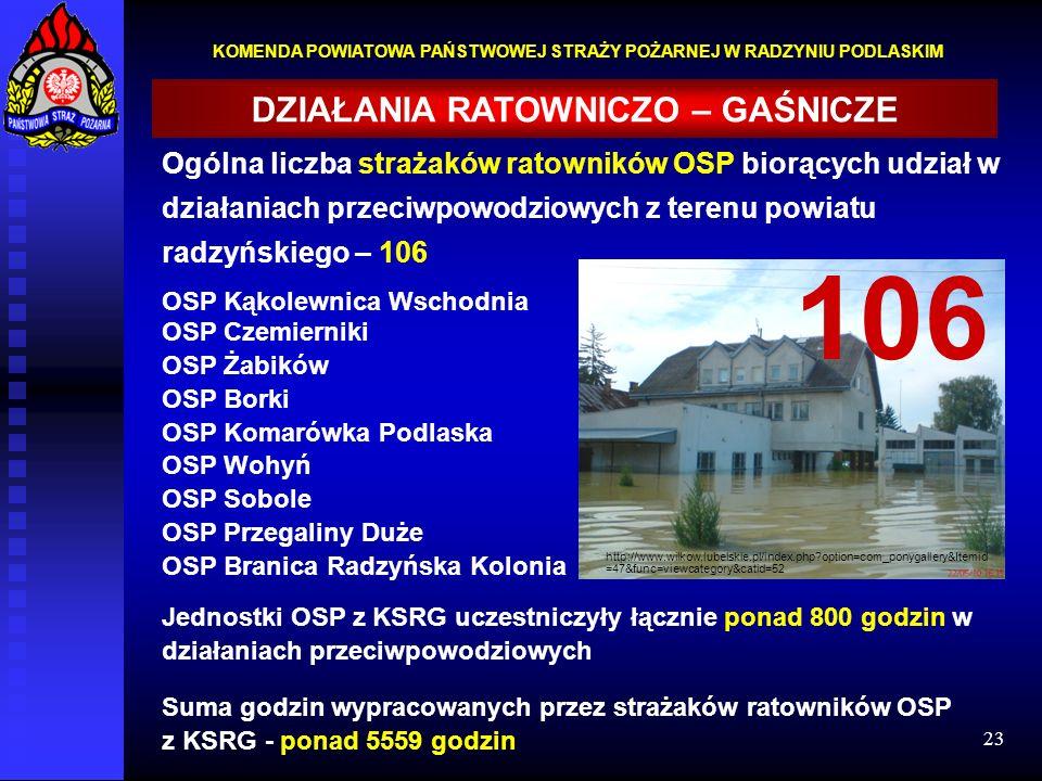 23 KOMENDA POWIATOWA PAŃSTWOWEJ STRAŻY POŻARNEJ W RADZYNIU PODLASKIM DZIAŁANIA RATOWNICZO – GAŚNICZE http://www.wilkow.lubelskie.pl/index.php?option=c