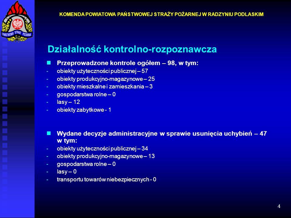 4 Działalność kontrolno-rozpoznawcza Przeprowadzone kontrole ogółem – 98, w tym: -obiekty użyteczności publicznej – 57 -obiekty produkcyjno-magazynowe