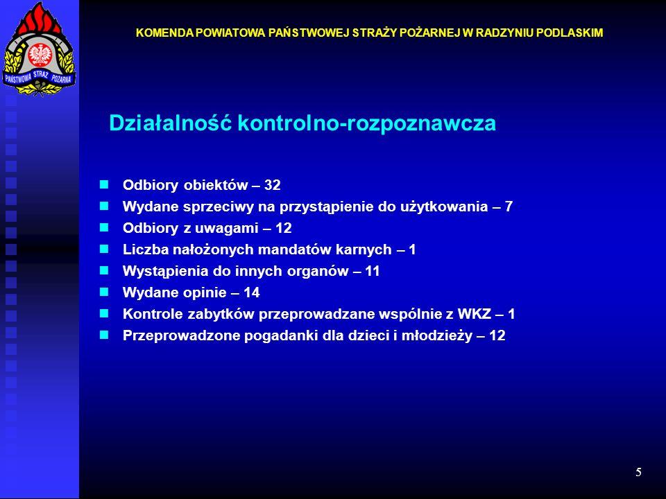 5 Działalność kontrolno-rozpoznawcza Odbiory obiektów – 32 Wydane sprzeciwy na przystąpienie do użytkowania – 7 Odbiory z uwagami – 12 Liczba nałożony