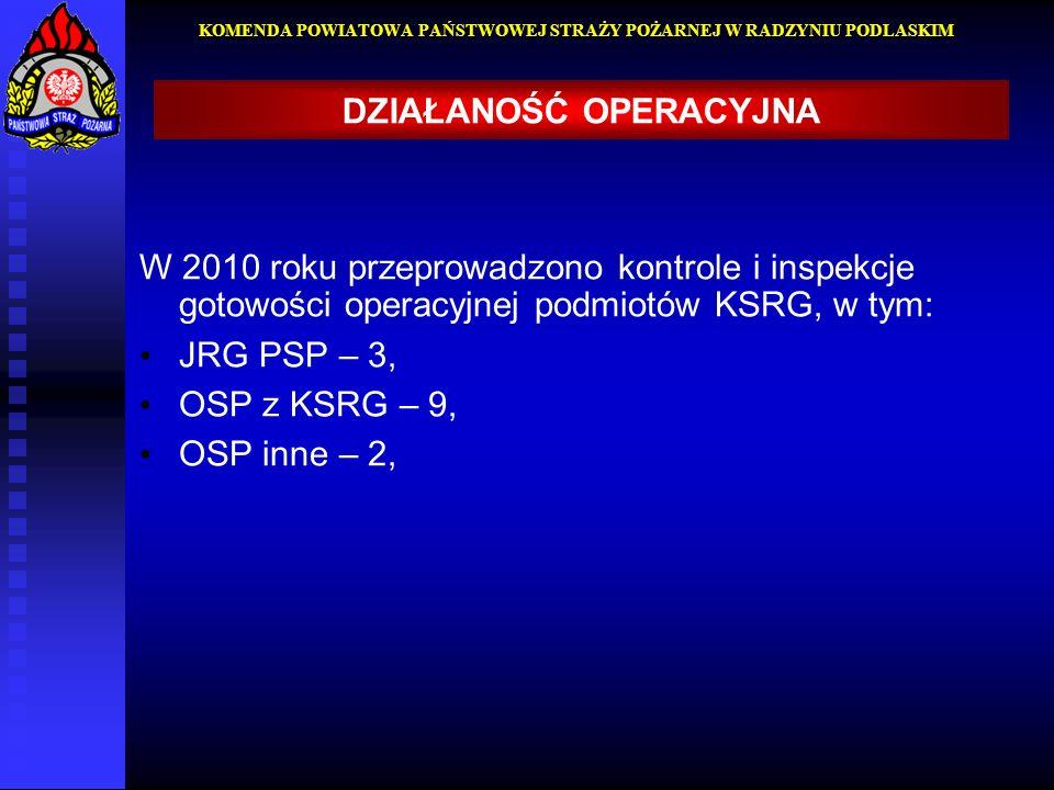 W 2010 roku przeprowadzono kontrole i inspekcje gotowości operacyjnej podmiotów KSRG, w tym: JRG PSP – 3, OSP z KSRG – 9, OSP inne – 2, KOMENDA POWIAT