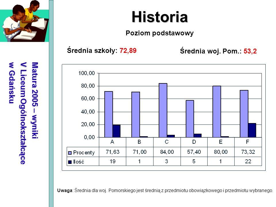 Matura 2005 – wyniki V Liceum Ogólnokształcące w Gdańsku Historia Średnia szkoły: 72,89 Średnia woj. Pom.: 53,2 Poziom podstawowy Uwaga: Średnia dla w