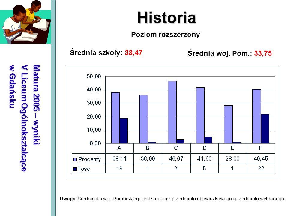 Matura 2005 – wyniki V Liceum Ogólnokształcące w Gdańsku Historia Średnia szkoły: 38,47 Średnia woj. Pom.: 33,75 Poziom rozszerzony Uwaga: Średnia dla
