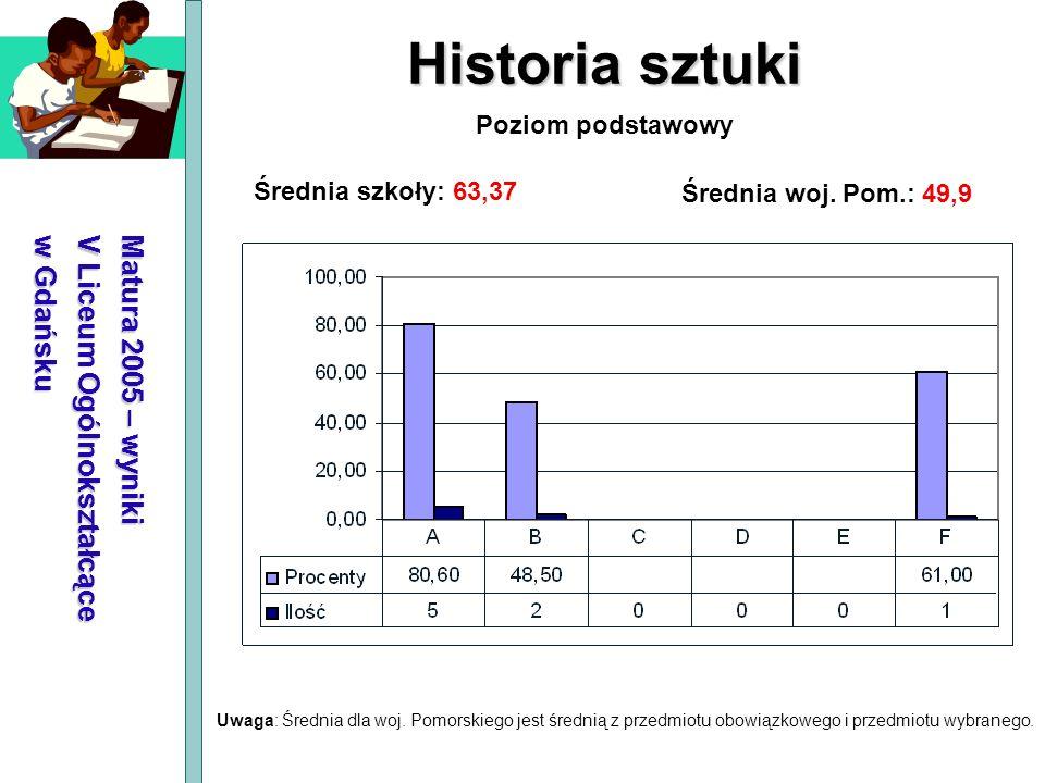 Matura 2005 – wyniki V Liceum Ogólnokształcące w Gdańsku Historia sztuki Średnia szkoły: 63,37 Średnia woj. Pom.: 49,9 Poziom podstawowy Uwaga: Średni