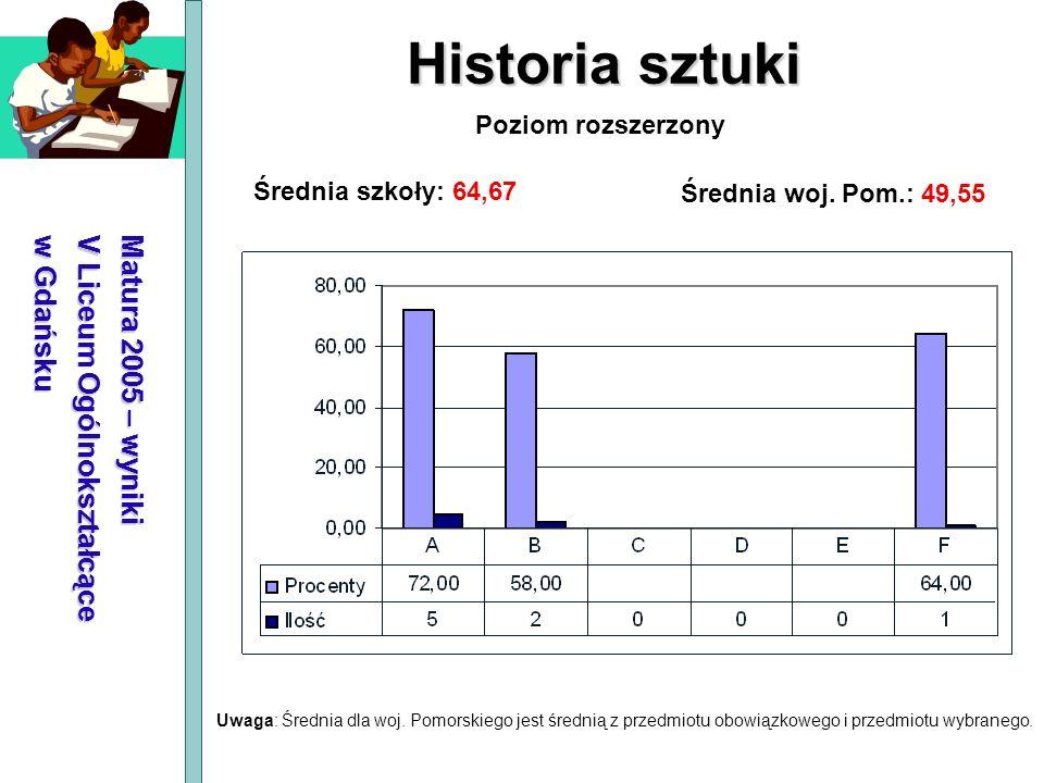 Matura 2005 – wyniki V Liceum Ogólnokształcące w Gdańsku Historia sztuki Średnia szkoły: 64,67 Średnia woj. Pom.: 49,55 Poziom rozszerzony Uwaga: Śred