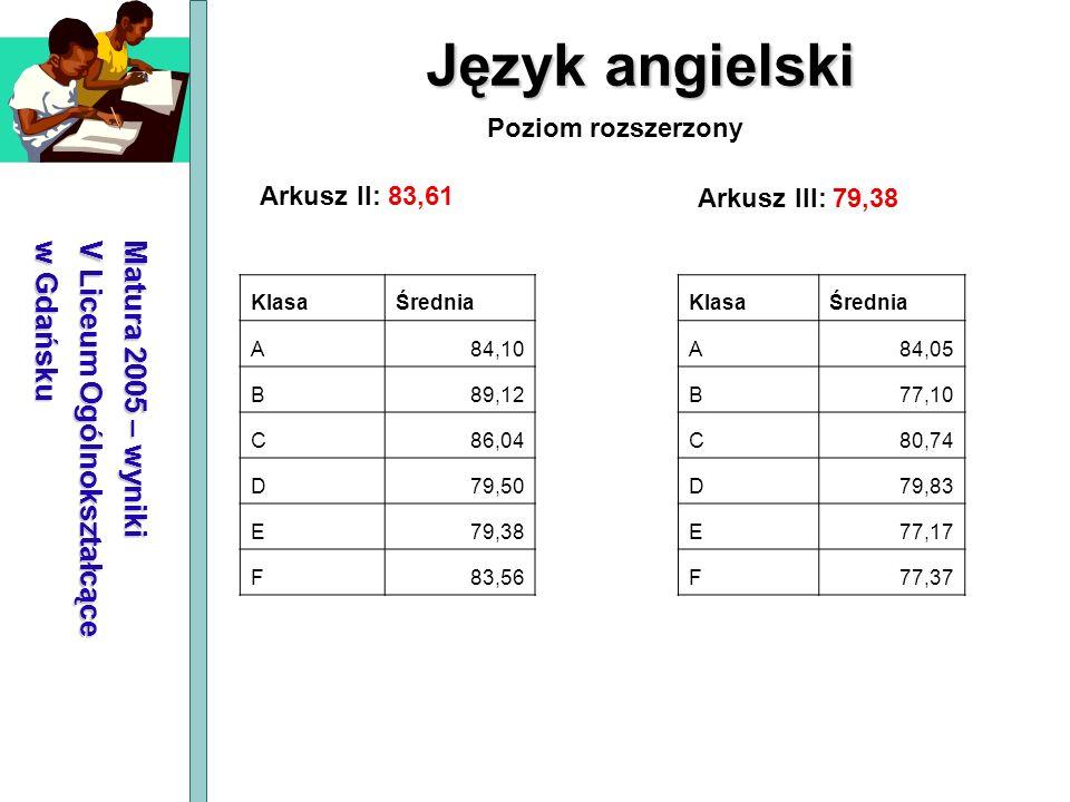 Matura 2005 – wyniki V Liceum Ogólnokształcące w Gdańsku Język angielski Arkusz II: 83,61 Arkusz III: 79,38 Poziom rozszerzony KlasaŚrednia A84,10 B89
