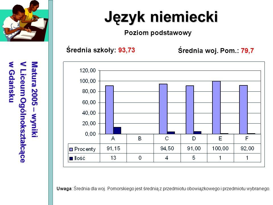 Matura 2005 – wyniki V Liceum Ogólnokształcące w Gdańsku Język niemiecki Średnia szkoły: 93,73 Średnia woj. Pom.: 79,7 Poziom podstawowy Uwaga: Średni