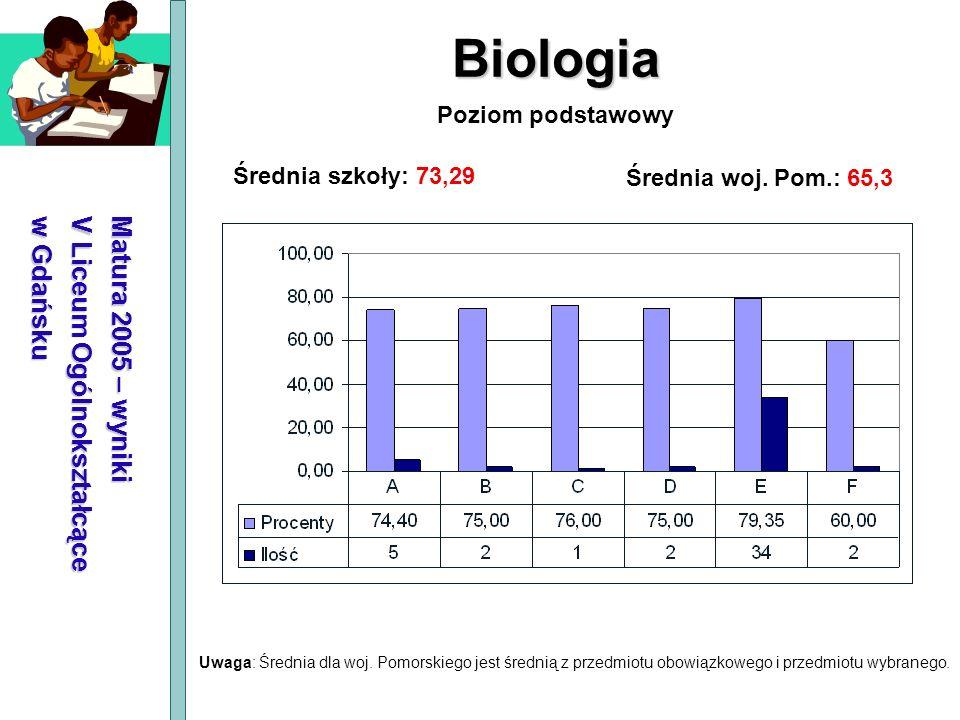 Matura 2005 – wyniki V Liceum Ogólnokształcące w Gdańsku Biologia Średnia szkoły: 73,29 Średnia woj. Pom.: 65,3 Poziom podstawowy Uwaga: Średnia dla w