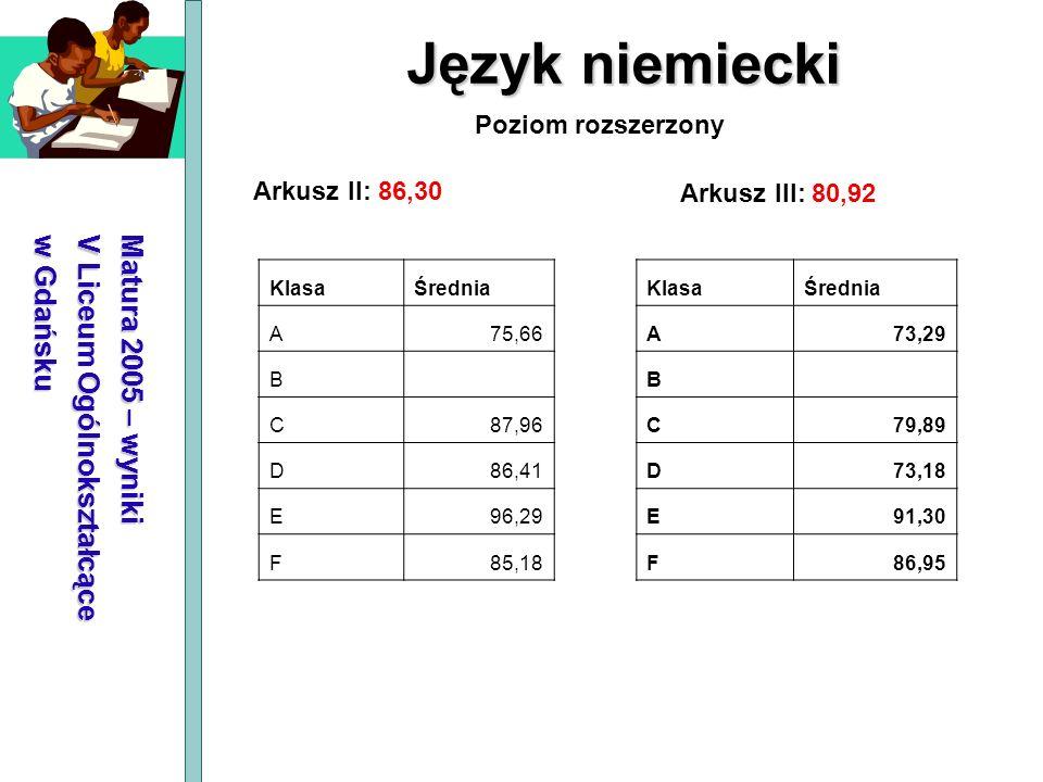Matura 2005 – wyniki V Liceum Ogólnokształcące w Gdańsku Język niemiecki Arkusz II: 86,30 Arkusz III: 80,92 Poziom rozszerzony KlasaŚrednia A75,66 B C