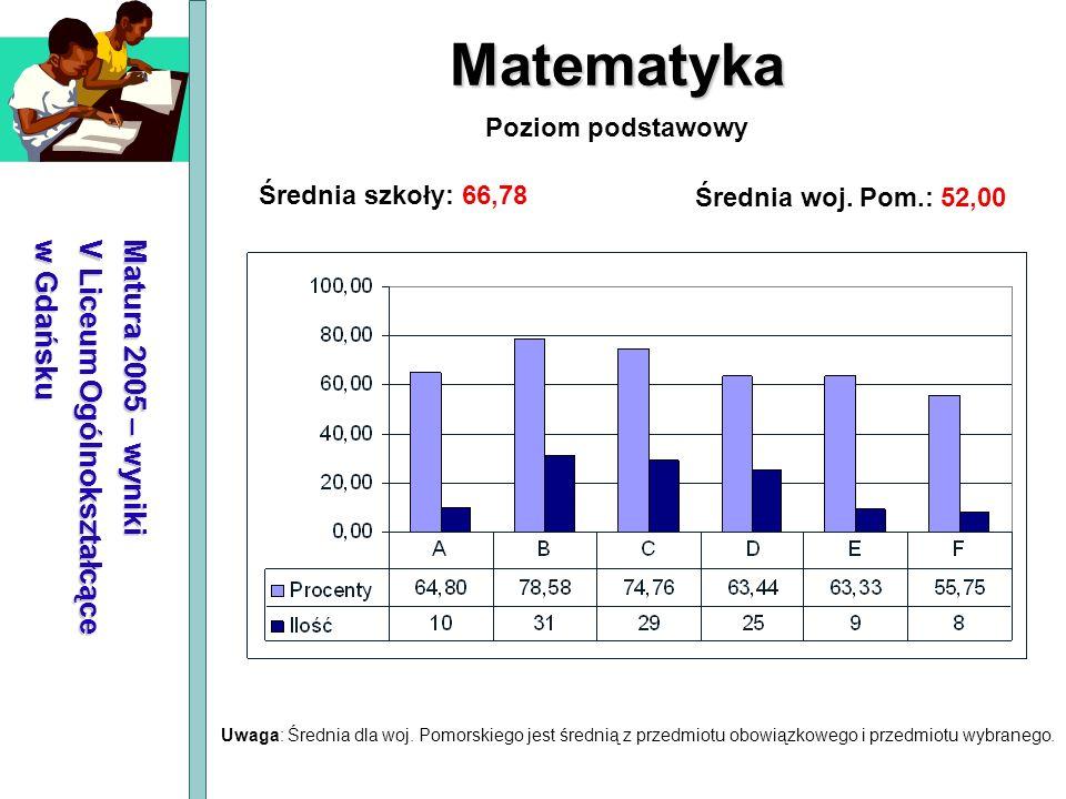Matura 2005 – wyniki V Liceum Ogólnokształcące w Gdańsku Matematyka Średnia szkoły: 66,78 Średnia woj. Pom.: 52,00 Poziom podstawowy Uwaga: Średnia dl