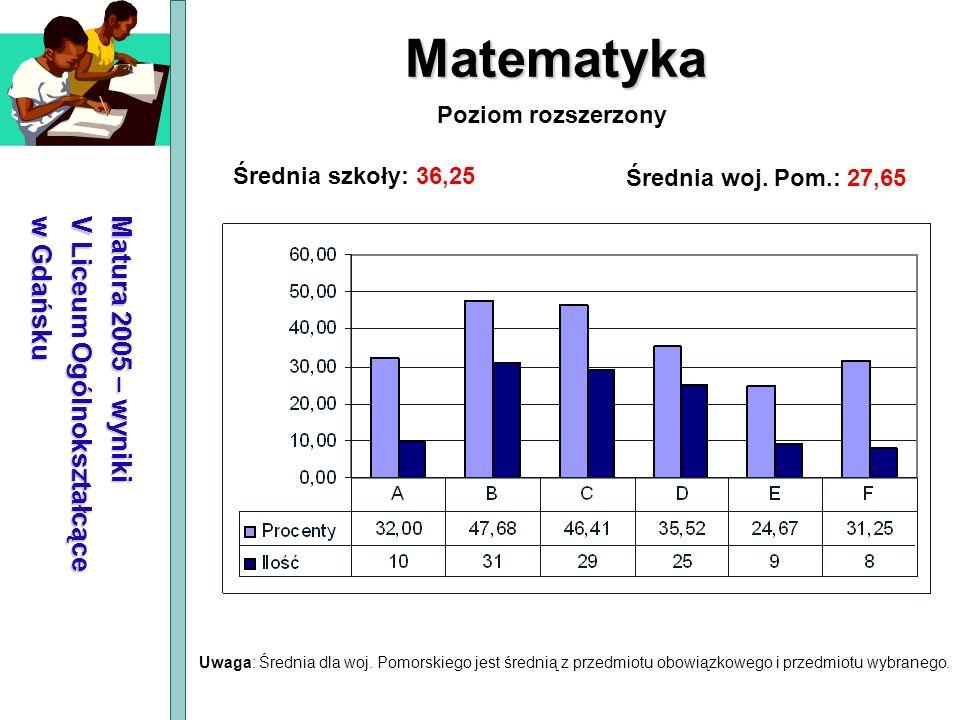 Matura 2005 – wyniki V Liceum Ogólnokształcące w Gdańsku Matematyka Średnia szkoły: 36,25 Średnia woj. Pom.: 27,65 Poziom rozszerzony Uwaga: Średnia d