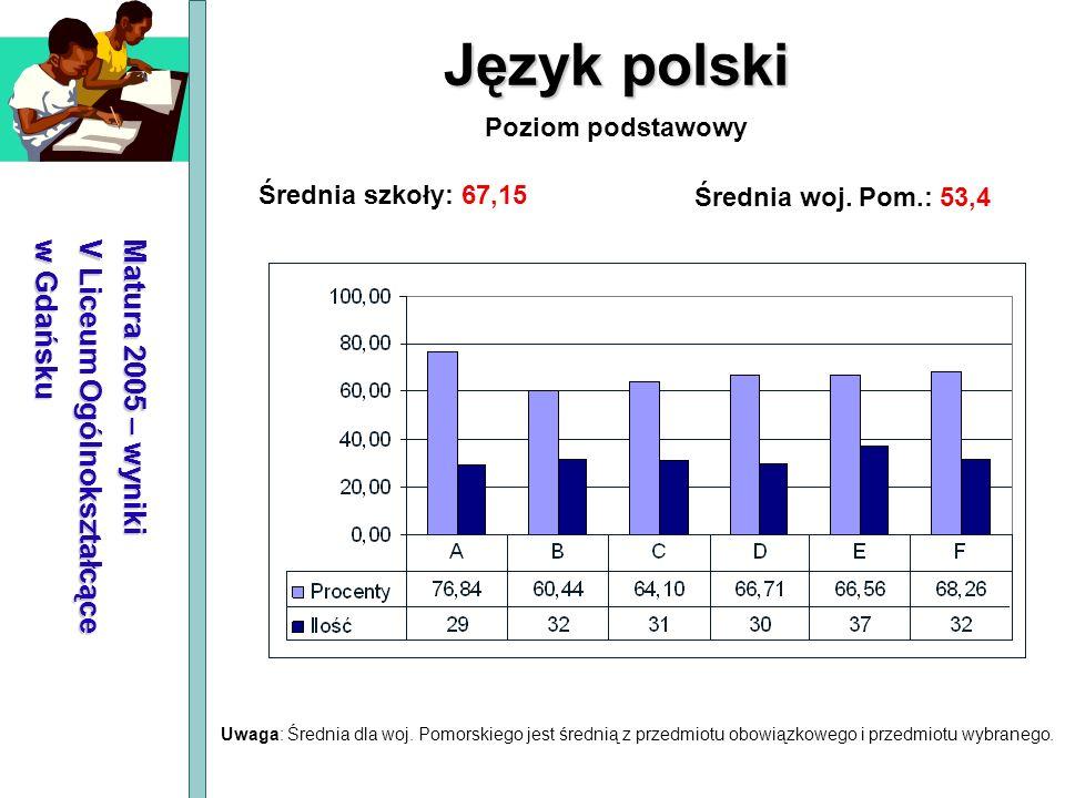 Matura 2005 – wyniki V Liceum Ogólnokształcące w Gdańsku Język polski Średnia szkoły: 67,15 Średnia woj. Pom.: 53,4 Poziom podstawowy Uwaga: Średnia d
