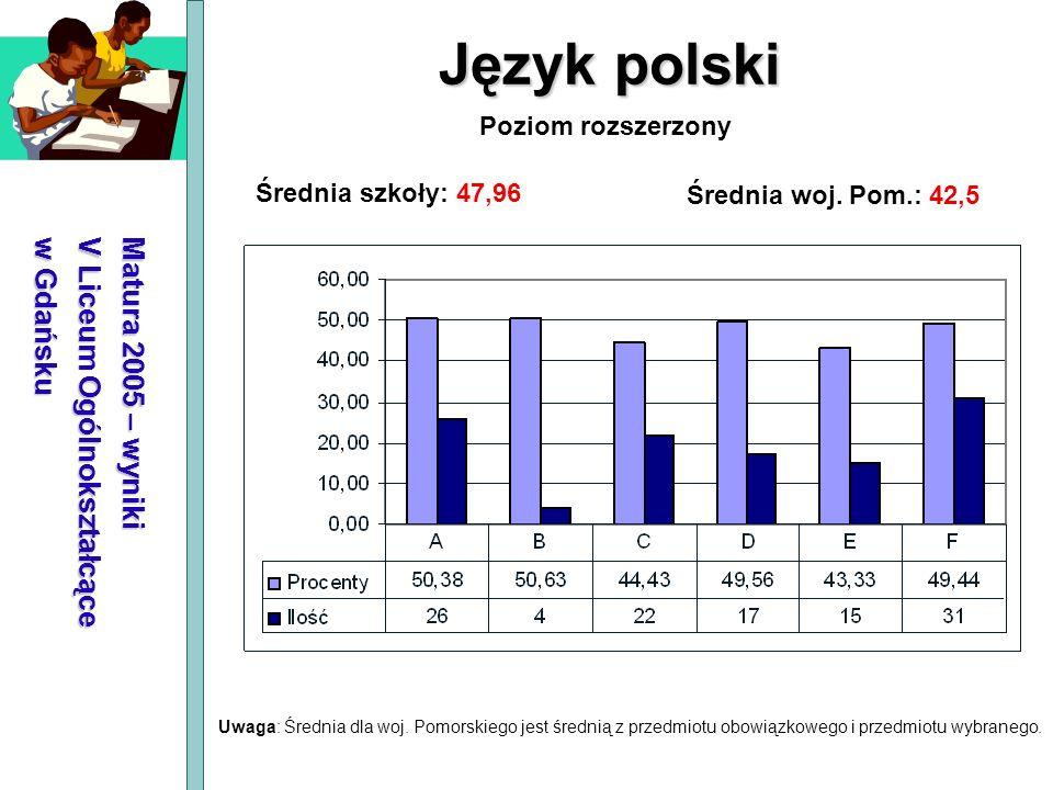 Matura 2005 – wyniki V Liceum Ogólnokształcące w Gdańsku Język polski Średnia szkoły: 47,96 Średnia woj. Pom.: 42,5 Poziom rozszerzony Uwaga: Średnia