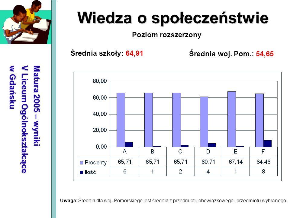 Matura 2005 – wyniki V Liceum Ogólnokształcące w Gdańsku Wiedza o społeczeństwie Średnia szkoły: 64,91 Średnia woj. Pom.: 54,65 Poziom rozszerzony Uwa