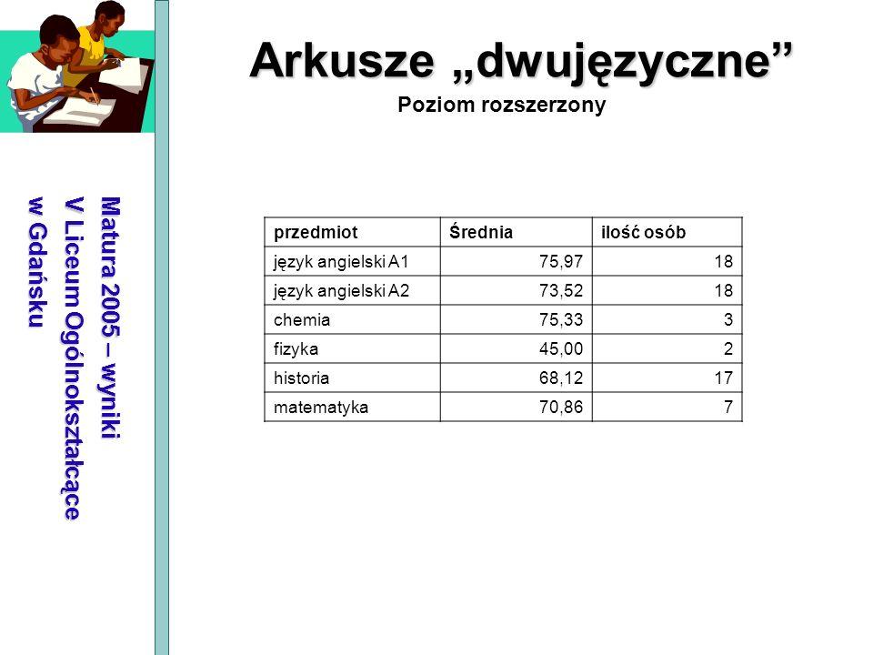 Matura 2005 – wyniki V Liceum Ogólnokształcące w Gdańsku Arkusze dwujęzyczne Poziom rozszerzony przedmiotŚredniailość osób język angielski A175,9718 j