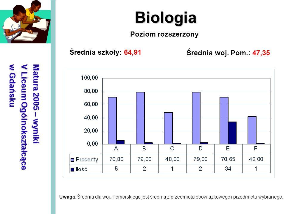 Matura 2005 – wyniki V Liceum Ogólnokształcące w Gdańsku Biologia Średnia szkoły: 64,91 Średnia woj. Pom.: 47,35 Poziom rozszerzony Uwaga: Średnia dla