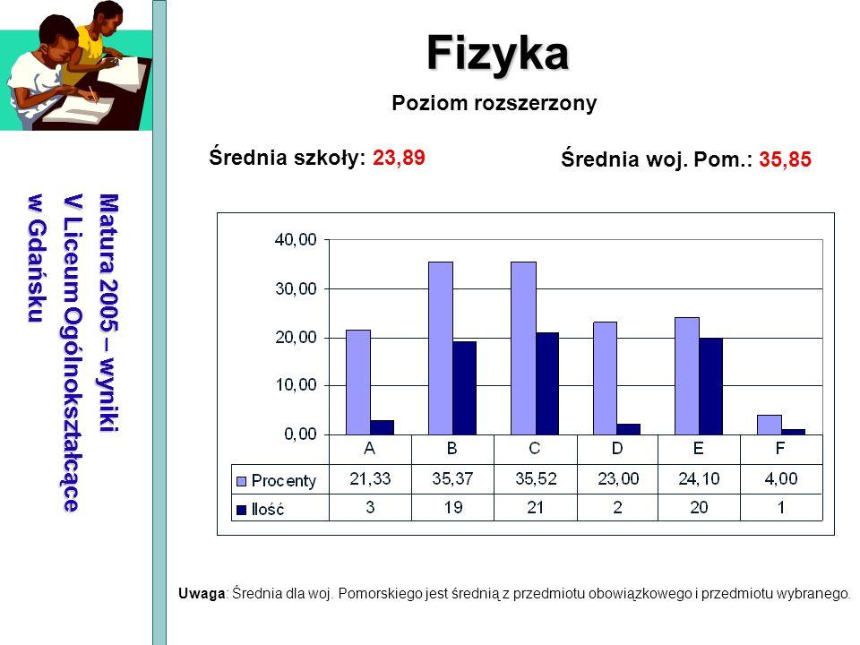 Matura 2005 – wyniki V Liceum Ogólnokształcące w Gdańsku Fizyka Średnia szkoły: 23,89 Średnia woj. Pom.: 35,85 Poziom rozszerzony Uwaga: Średnia dla w
