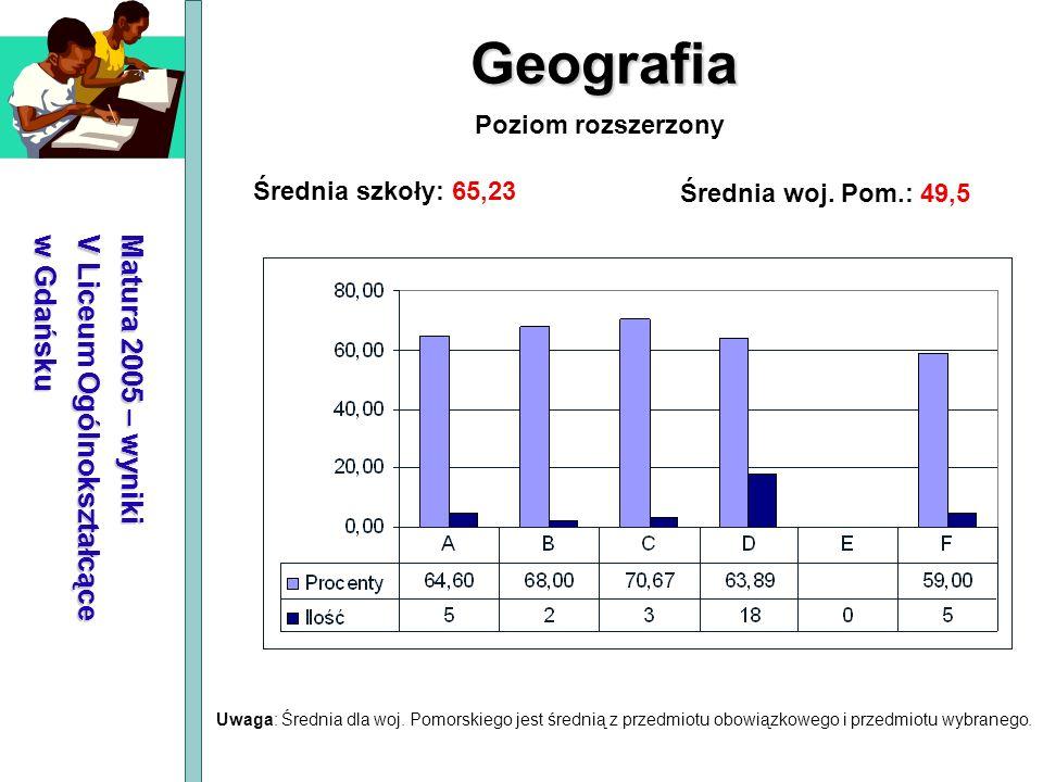 Matura 2005 – wyniki V Liceum Ogólnokształcące w Gdańsku Geografia Średnia szkoły: 65,23 Średnia woj. Pom.: 49,5 Poziom rozszerzony Uwaga: Średnia dla