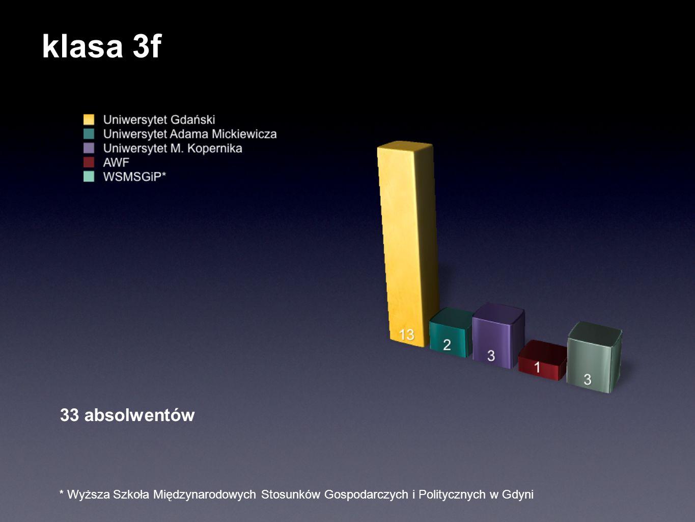 klasa 3f 33 absolwentów * Wyższa Szkoła Międzynarodowych Stosunków Gospodarczych i Politycznych w Gdyni