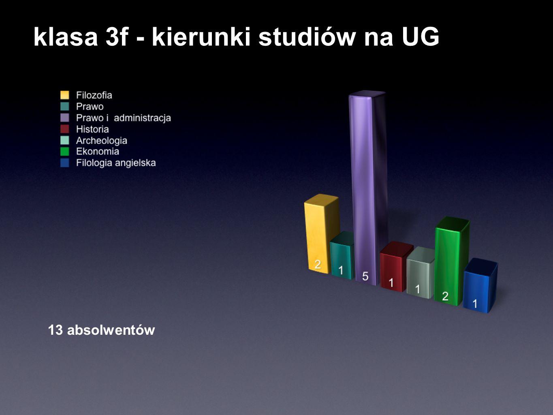 klasa 3f - kierunki studiów na UG 13 absolwentów